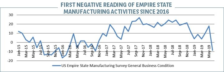 US Empire State Manufacturing