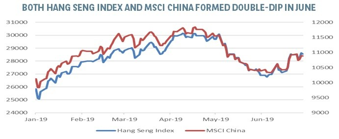 Hang Seng & MSCI China