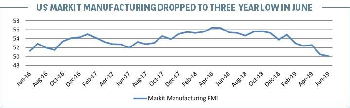US Markit Manufacturing