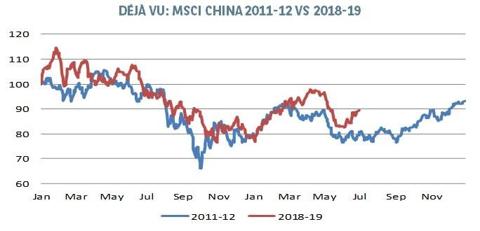 Hong Kong & China Stock Market 2019