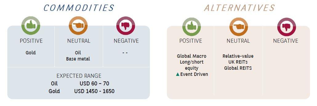 commodities & alternatives