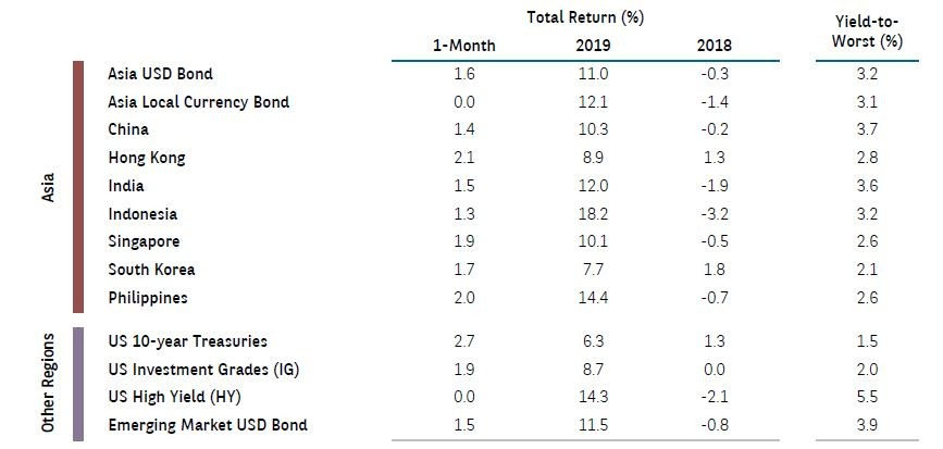 Global bonds jan 2020