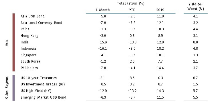 FIXED-INCOME-TABLE