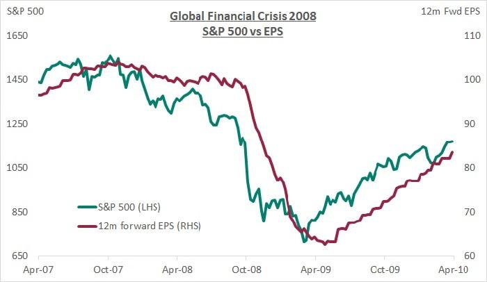 global-financial-crisis