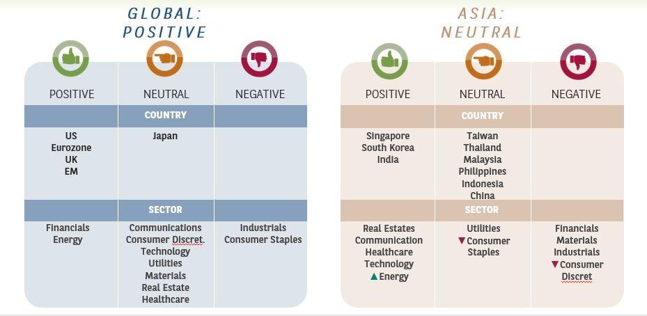 Equities global