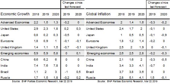 Global economy forecast 2019-2020