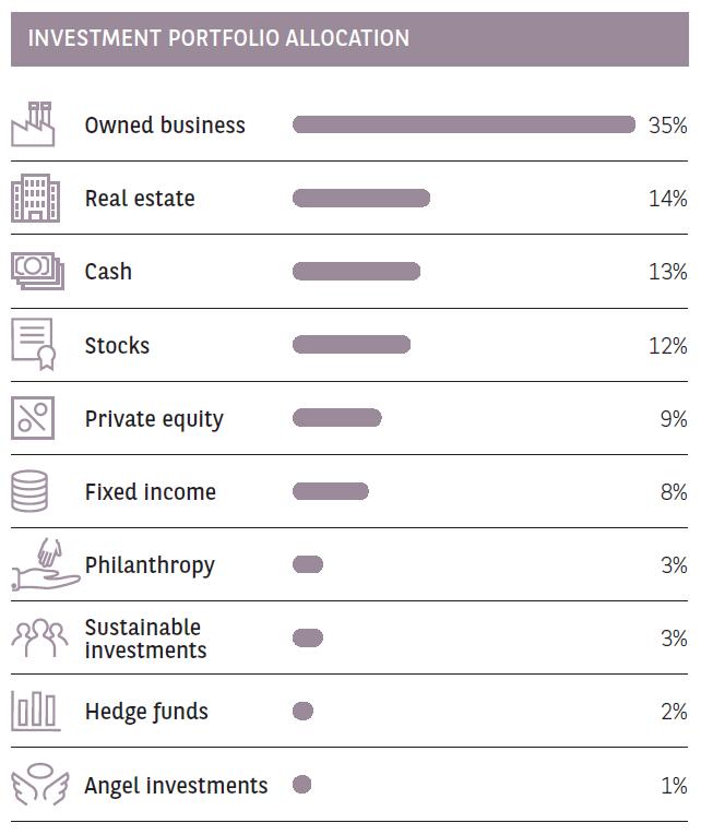 china investment portfolio allocation