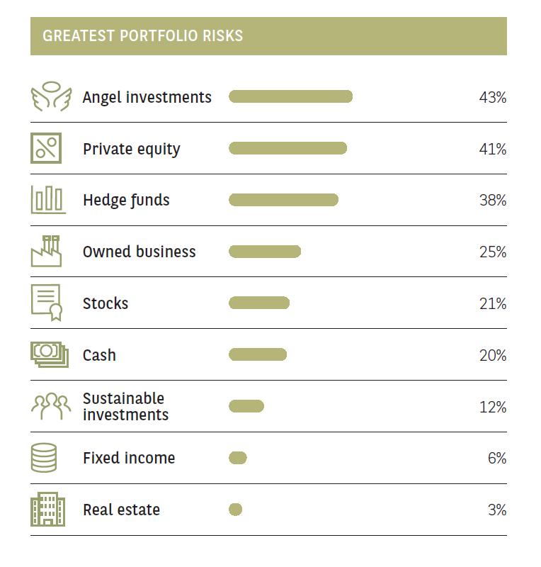 portfolio risks hk entrepreneurs