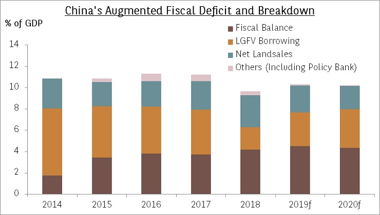China's augmented fiscal deficit