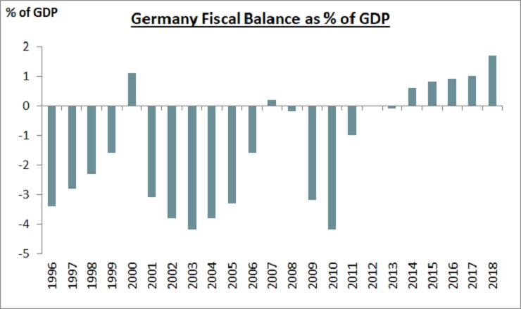 Germany's Fiscal Balance