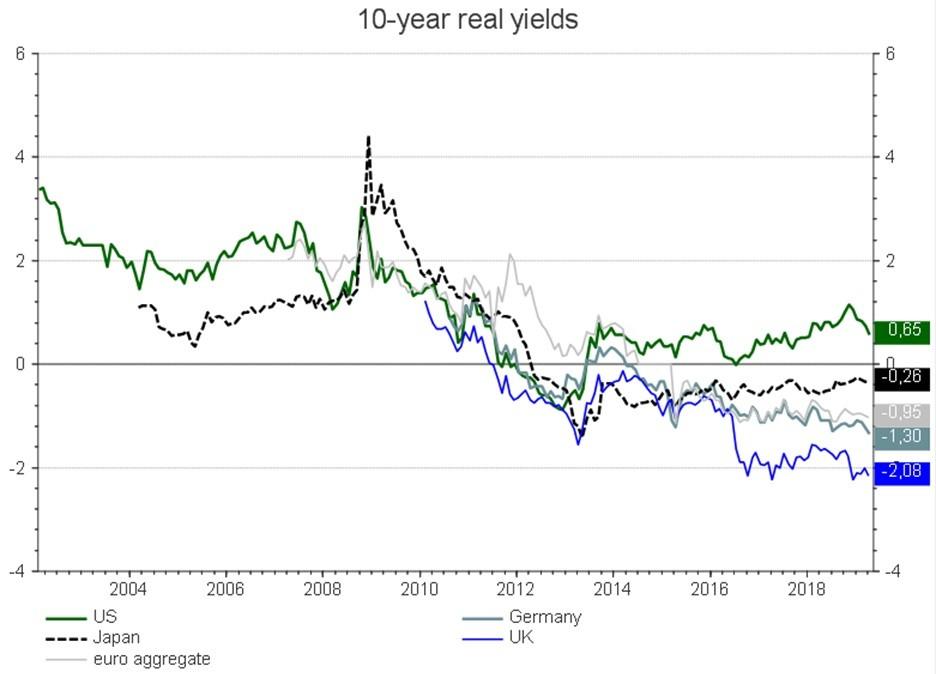 Sovereign Bond yields