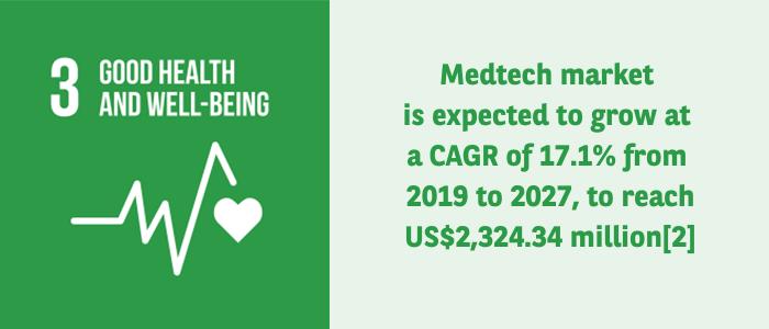 medtech market