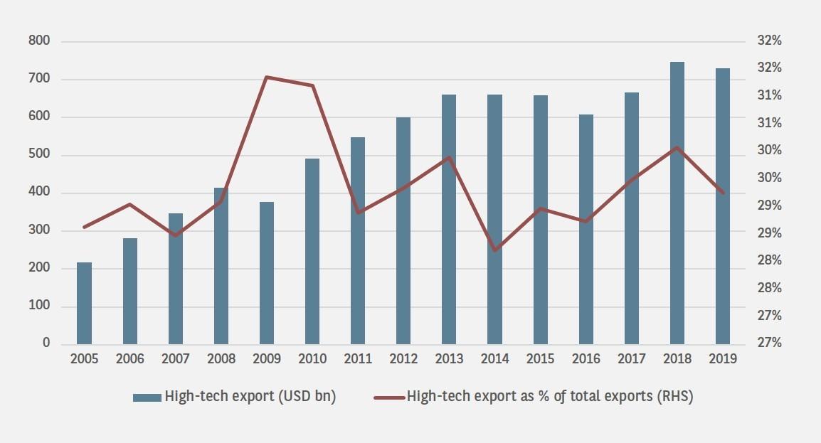 china-high-tech-export