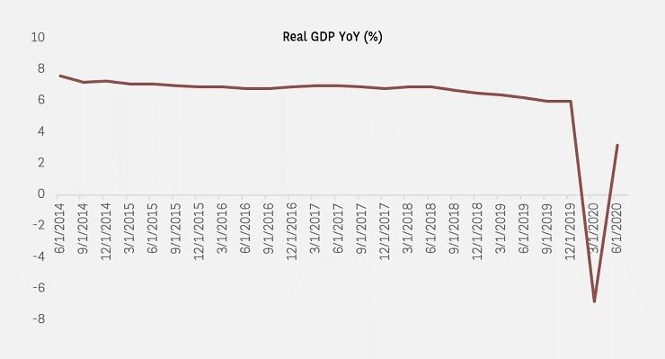 CHINA 2Q GDP