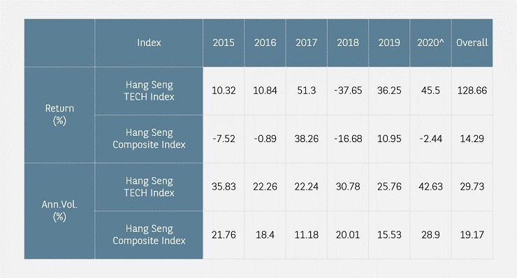 HSI tech index
