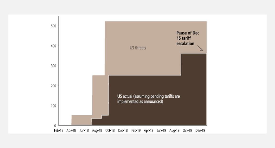 US planned tarrif