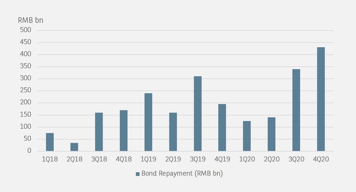 corporate bond repayment