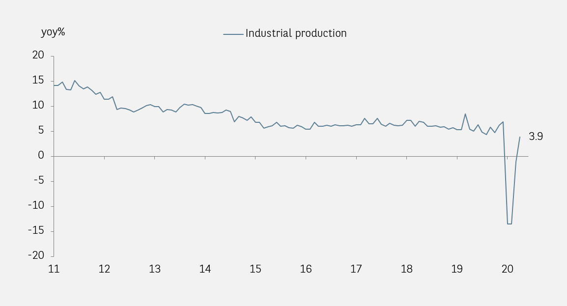 China Industrial Production Growth