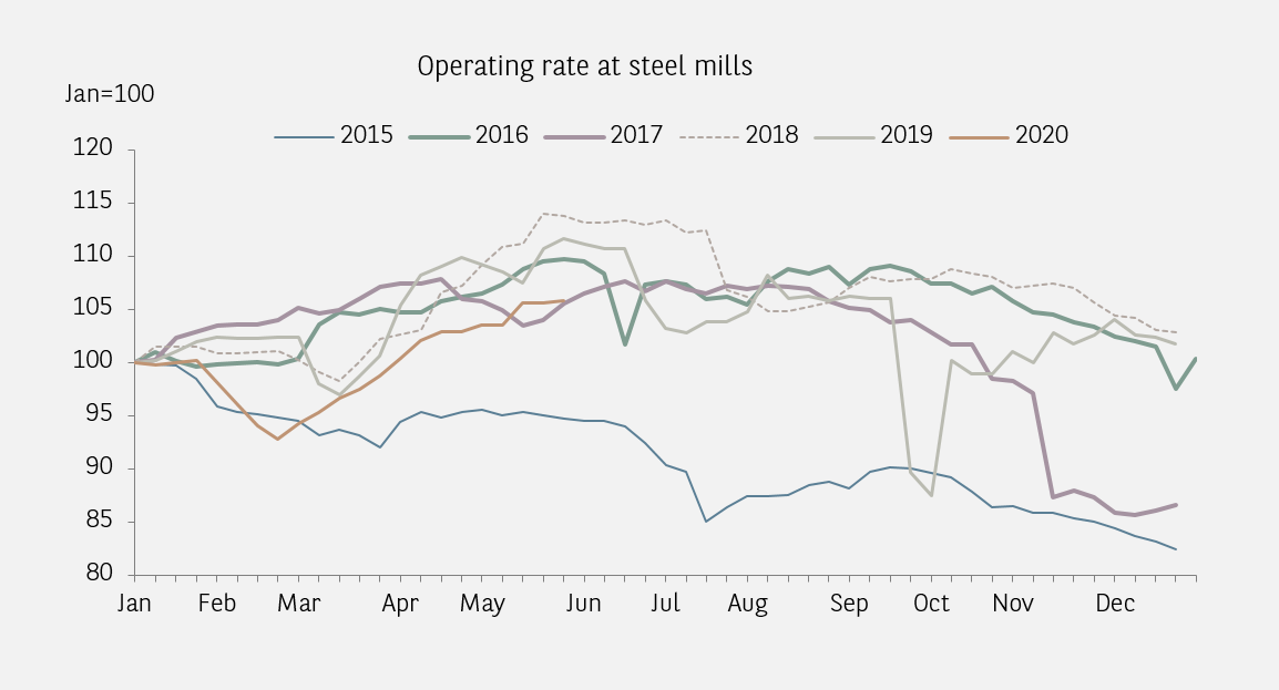 China operating rate steel mills
