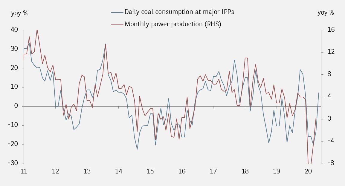 China daily coal usage