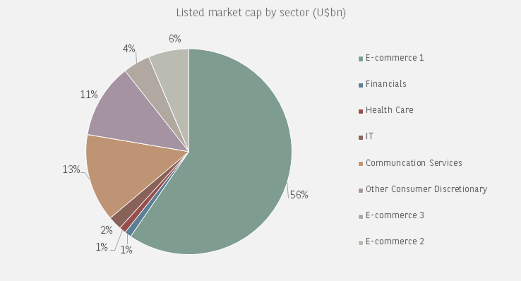 chinese ADRs as % of US mkt