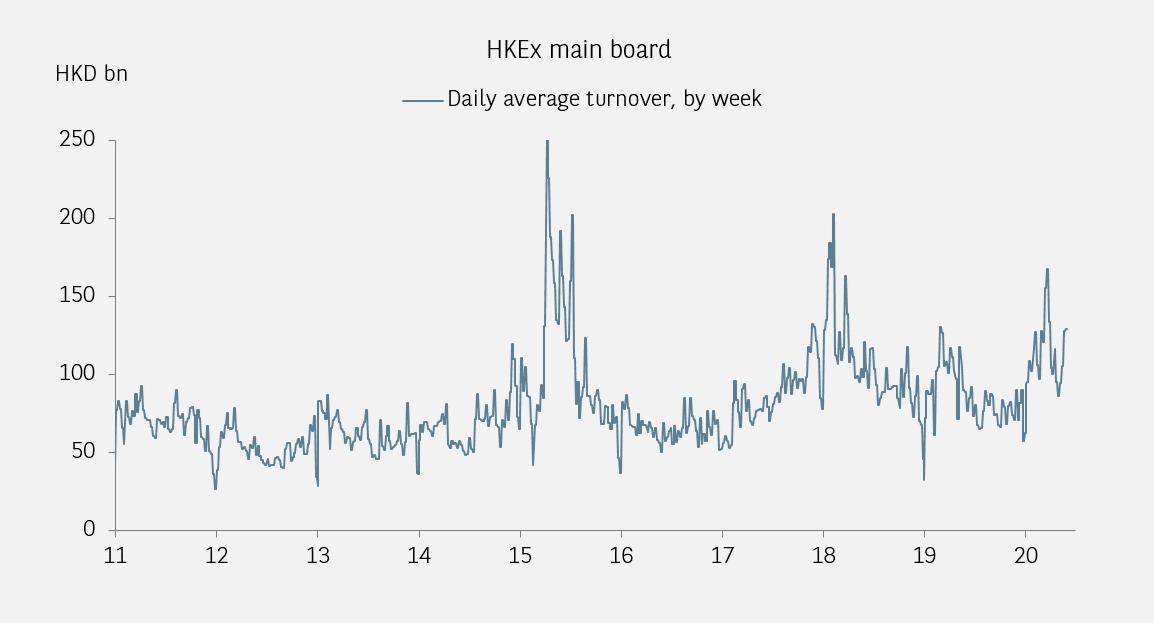 hk stock market turnover