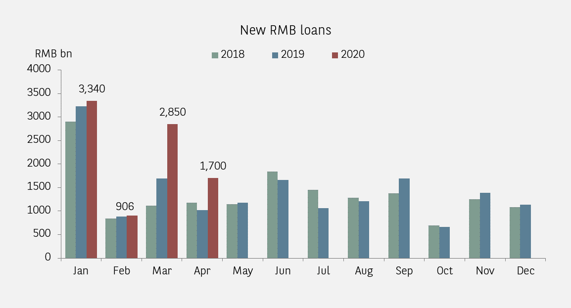 monthly new rmb loans