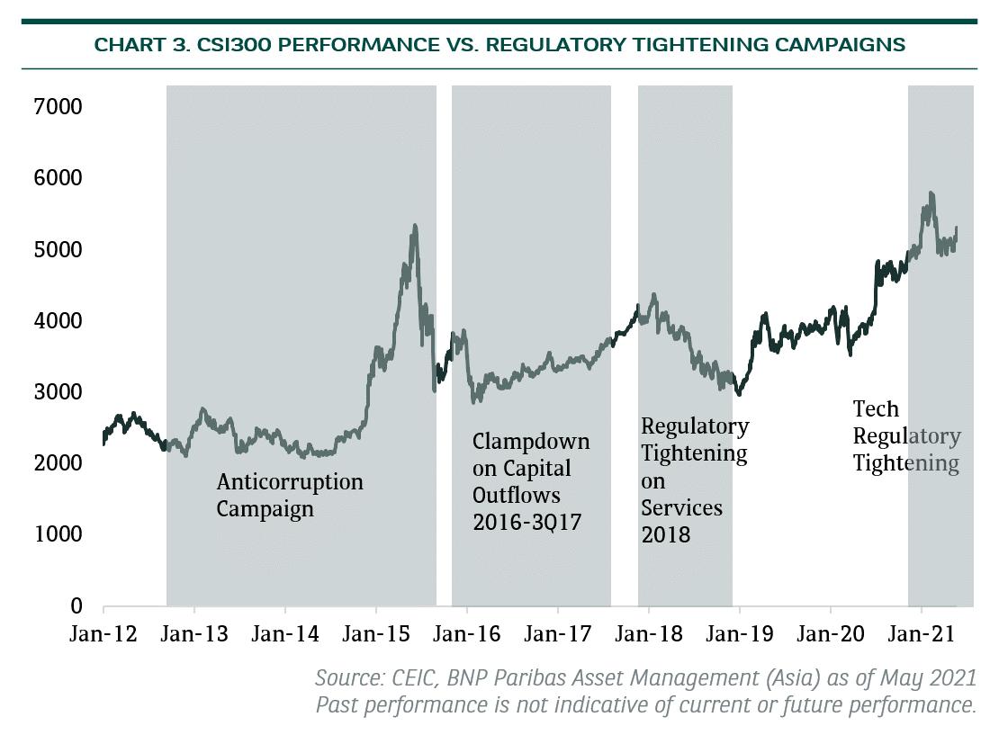 CSI300 performance vs. regulatory tightening campaigns
