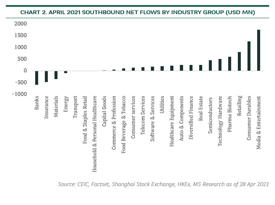 April 2021 Southbound net flows