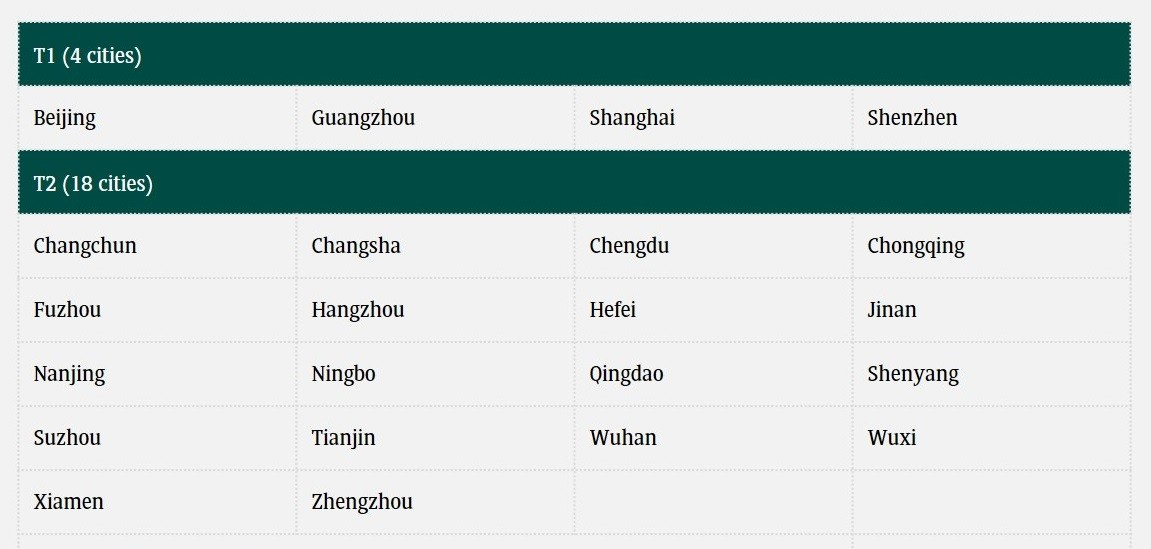 land supply reform china