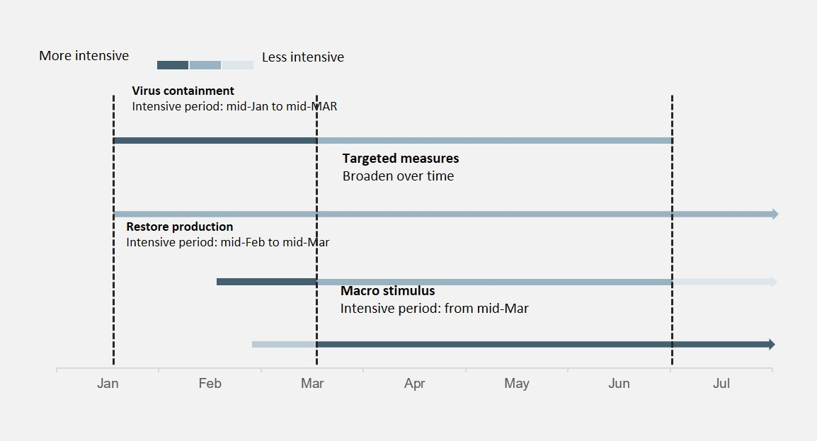 china policy timeline