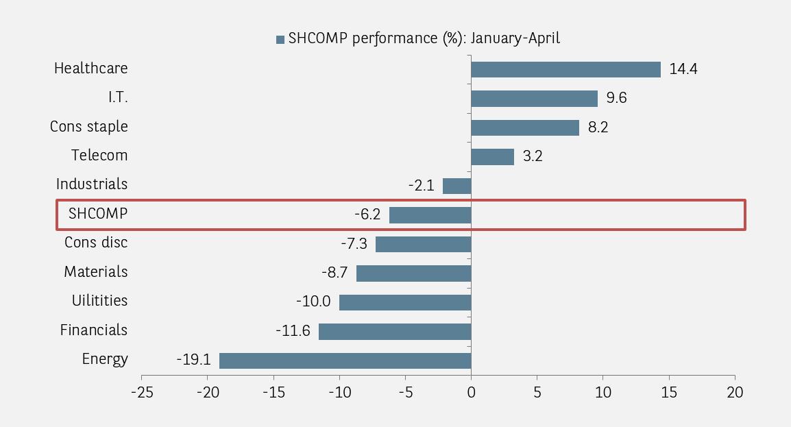 A share performance
