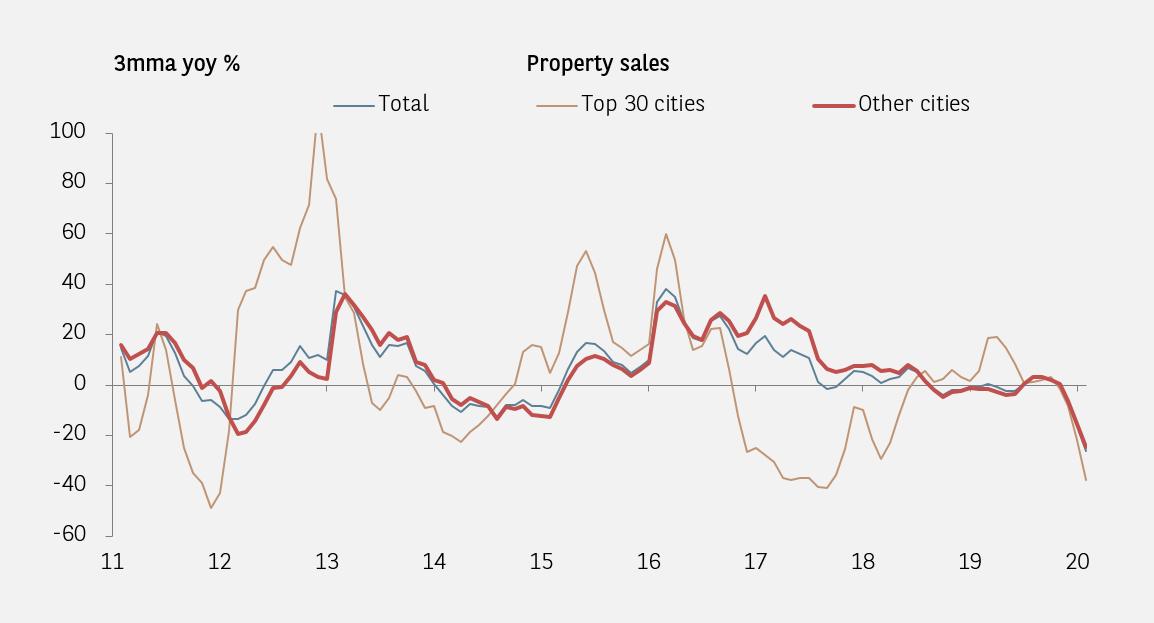 china property sales