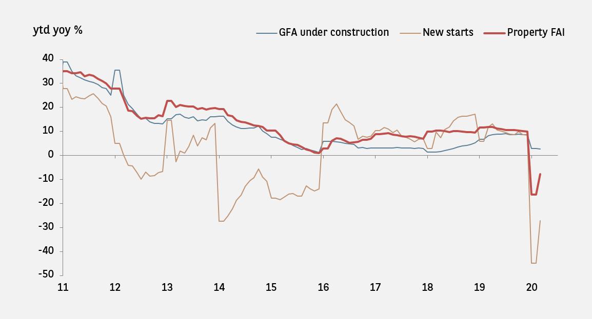 gfa under construction