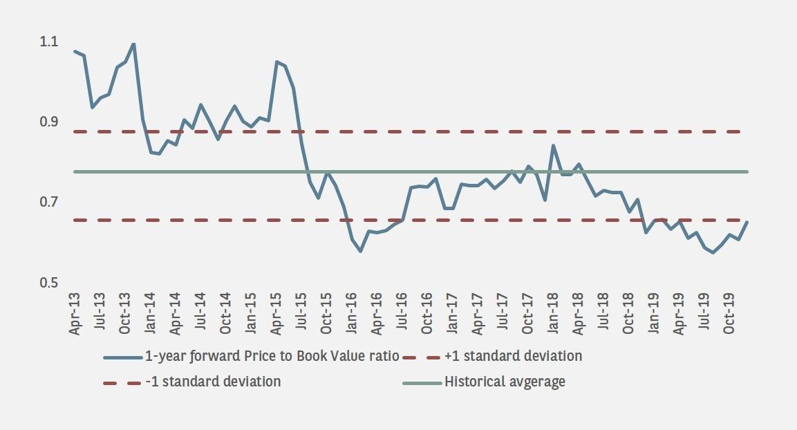 china H share banks avg