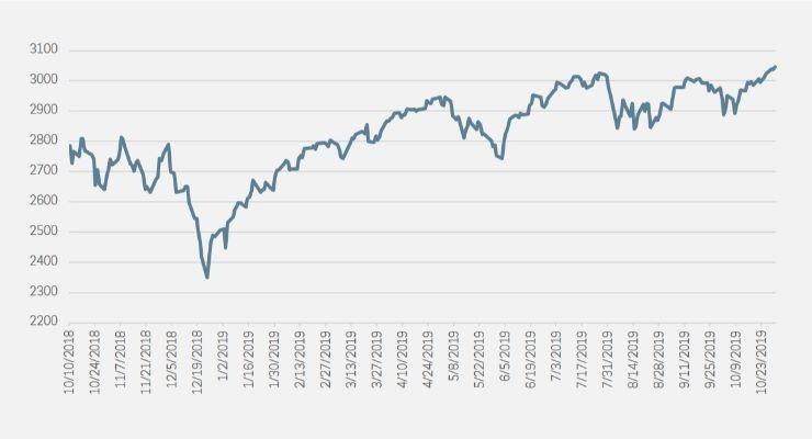 S&P 500 hits record high