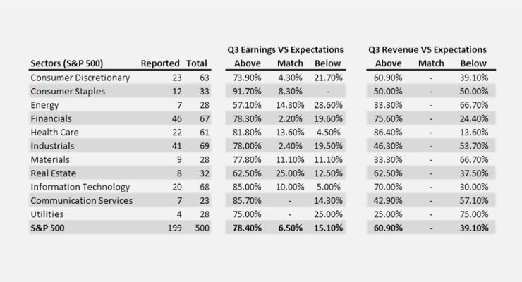US companies Q3 results