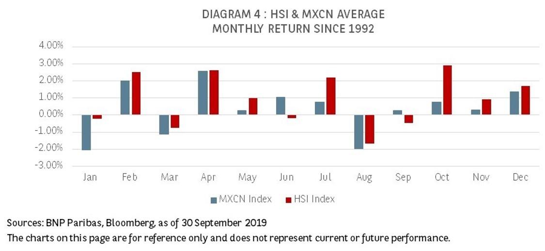 HSI & MXCN AVERAGE MONTHLY RETURN SINCE 1992
