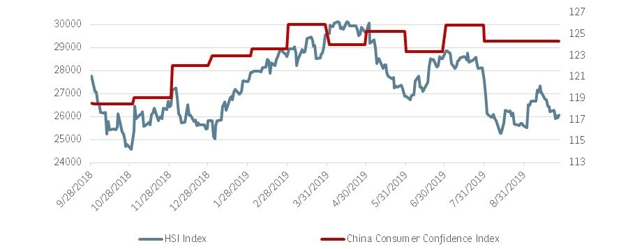 HSI VS. CHINA CONSUMER  CONFIDENCE INDEX