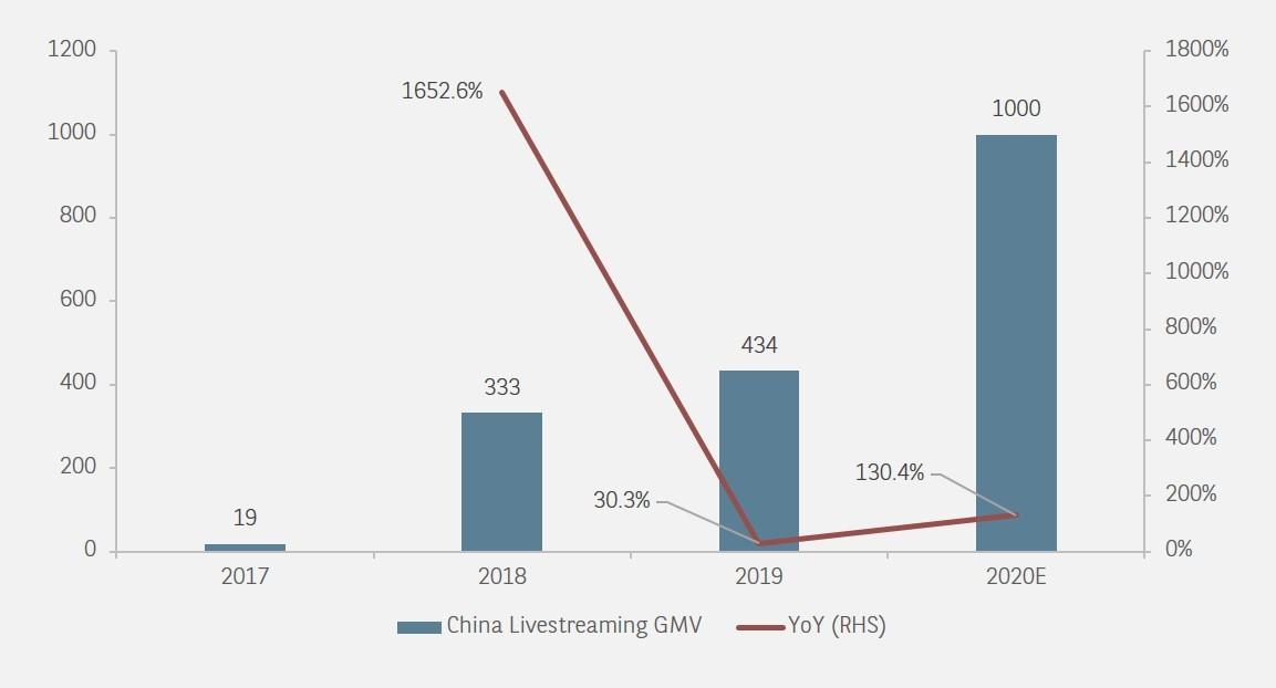 CHINA LIVESTREAMING