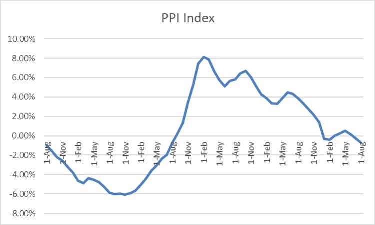 PPI Index China