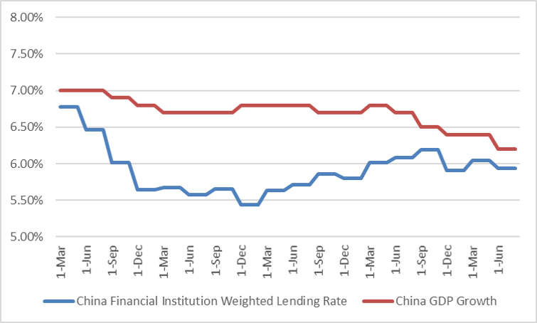 LENDING RATE VS. GDP GROWTH