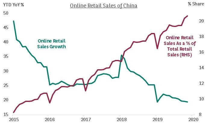 Online retail sales China