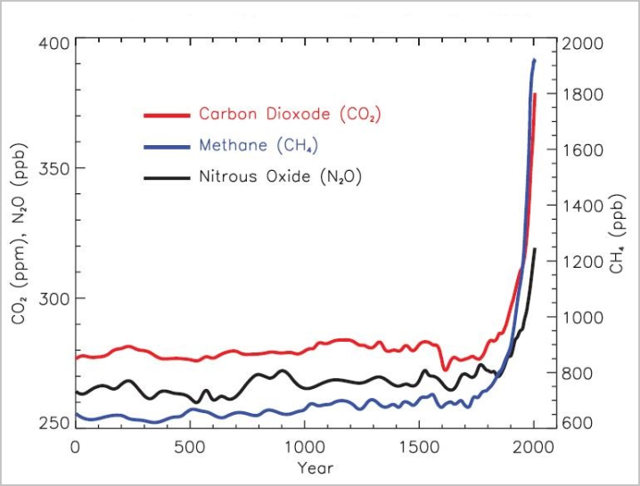 Concentration of Greenhouse Gases from 0 to 2005