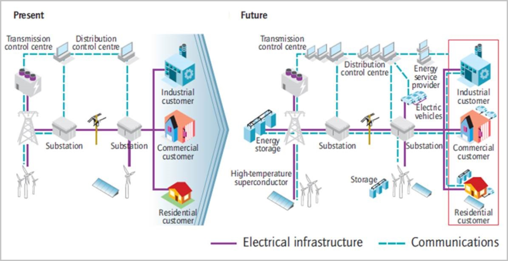 Smarter Electricity systems with the Smart Grid IEA, technology Roadmap – Smart Grids 2011