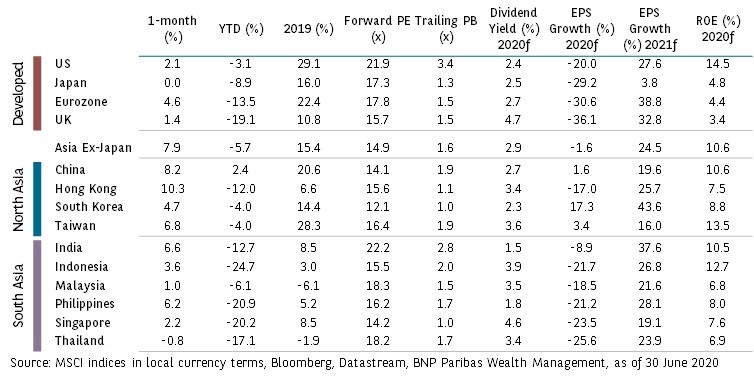equities-table