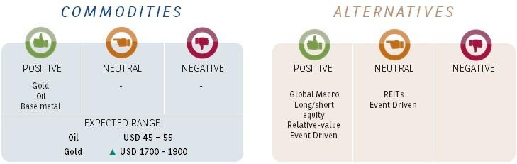 alternatives-commodities