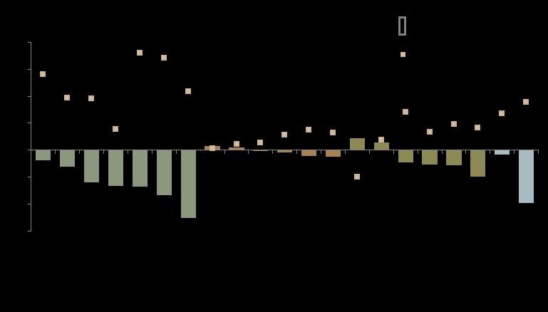 Asset class performance 2018 vs 2017