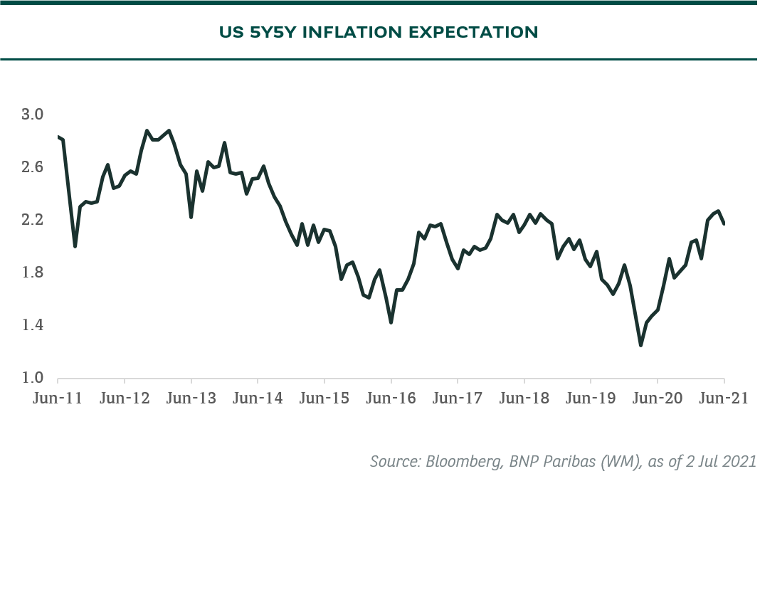 us inflation expectation