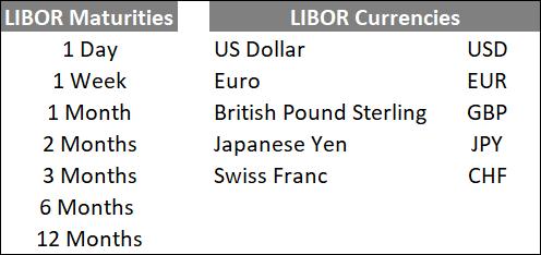 Libor Maturities